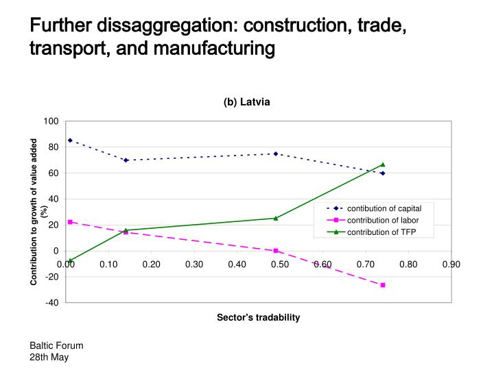 Further dissaggregation: construction, trade, transport, and manufacturing