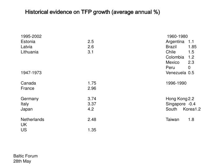 Historical evidence on TFP growth (average annual %)