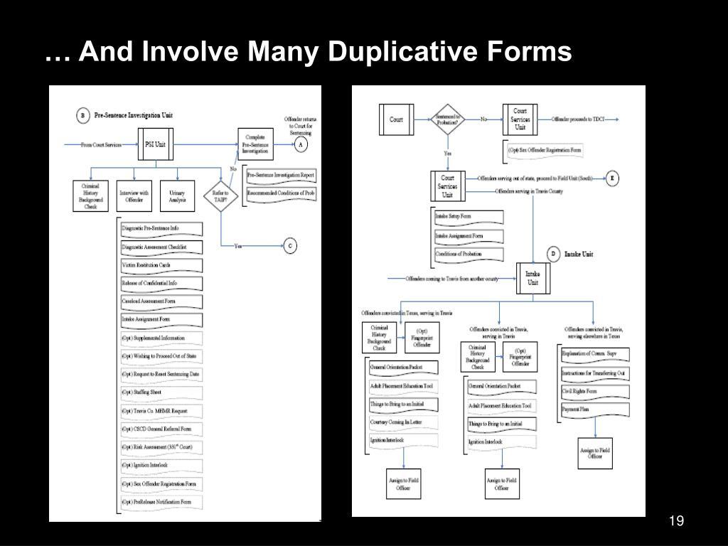 … And Involve Many Duplicative Forms