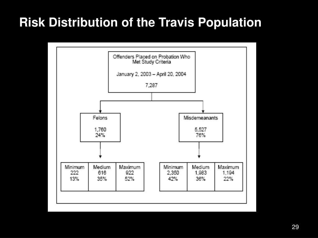 Risk Distribution of the Travis Population