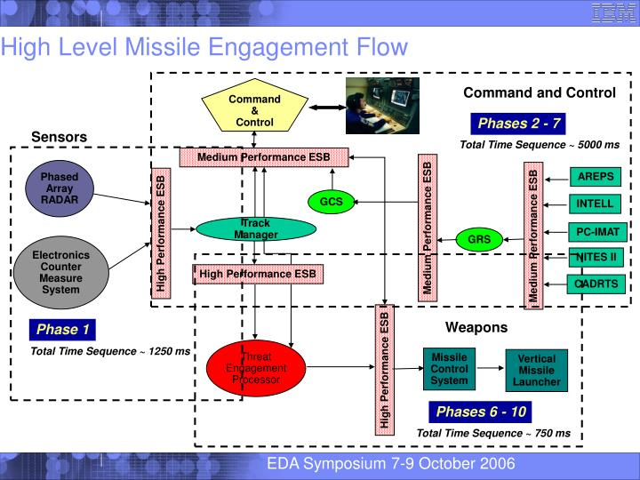 High Level Missile Engagement Flow