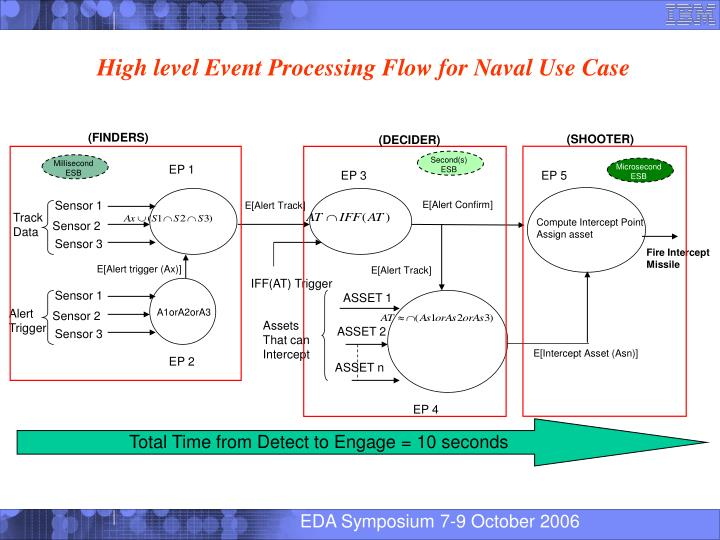 High level Event Processing Flow for Naval Use Case