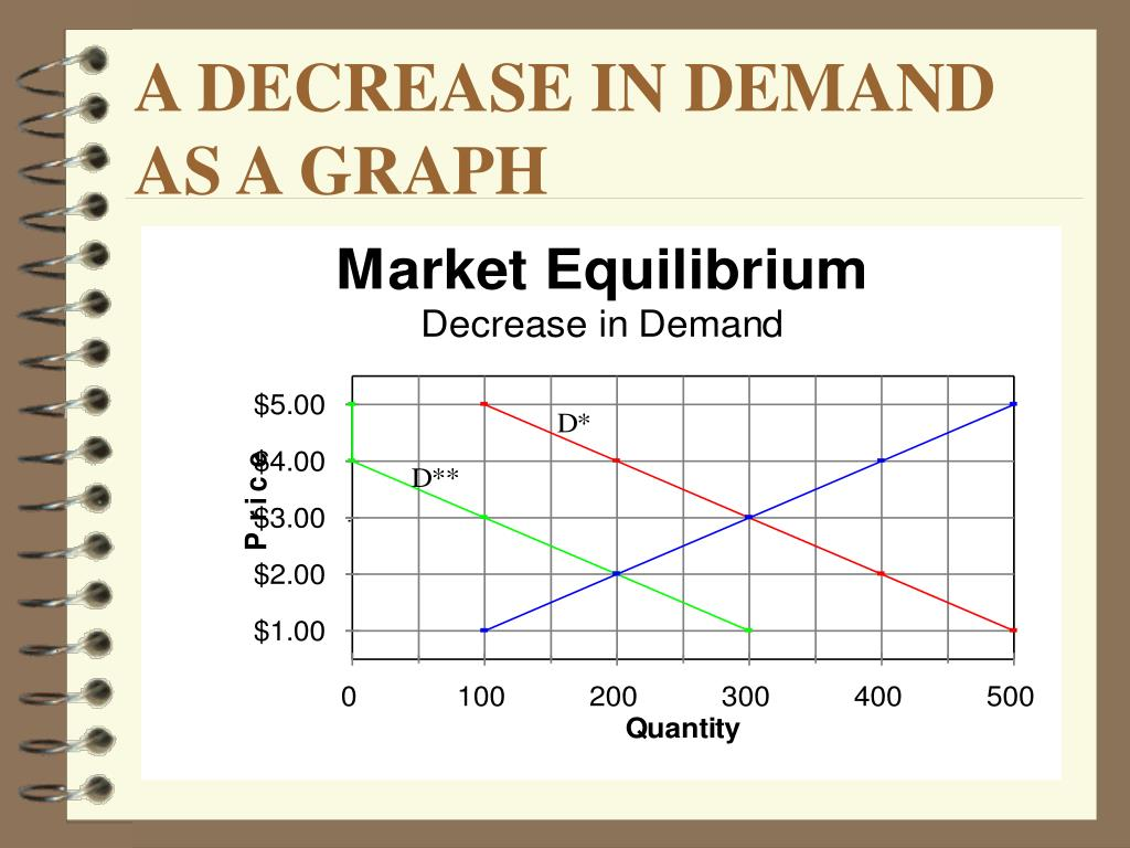 A DECREASE IN DEMAND AS A GRAPH