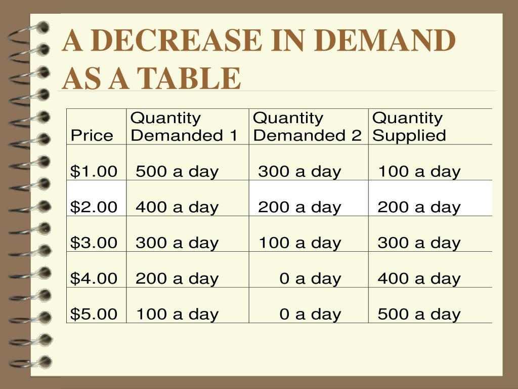 A DECREASE IN DEMAND AS A TABLE