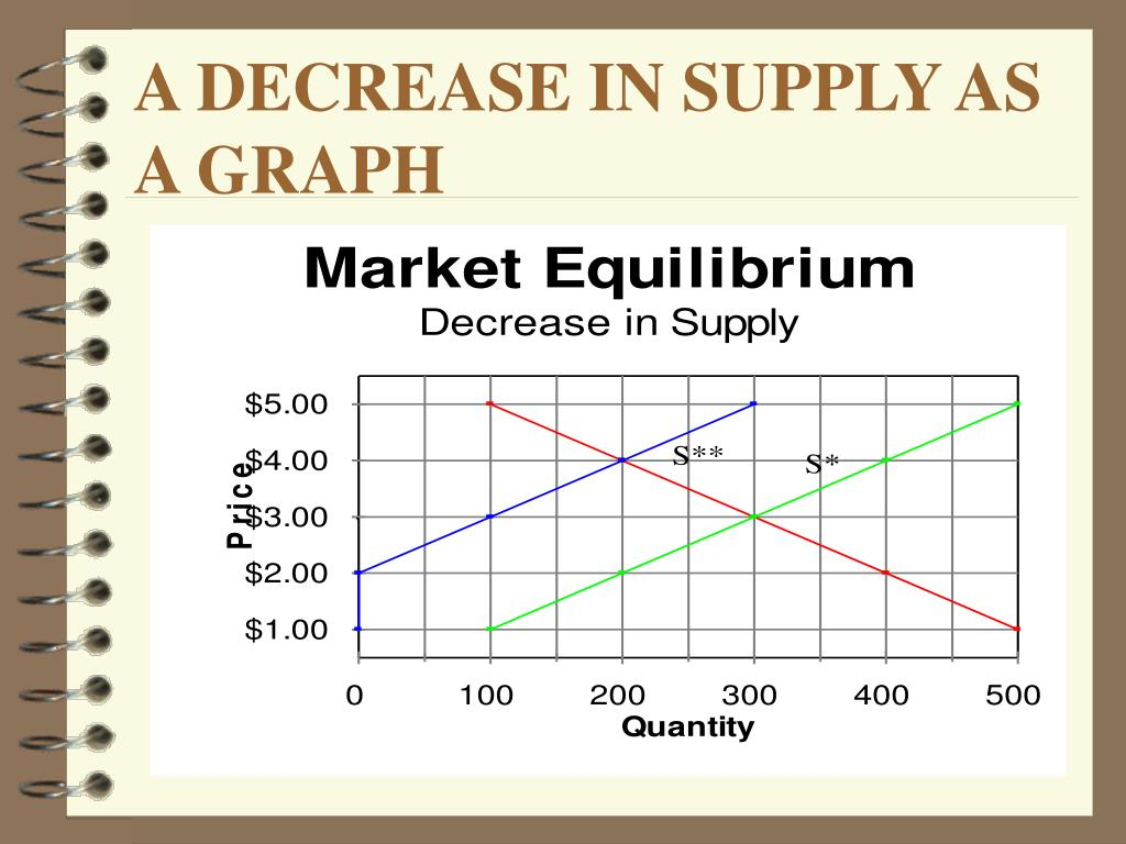 A DECREASE IN SUPPLY AS A GRAPH