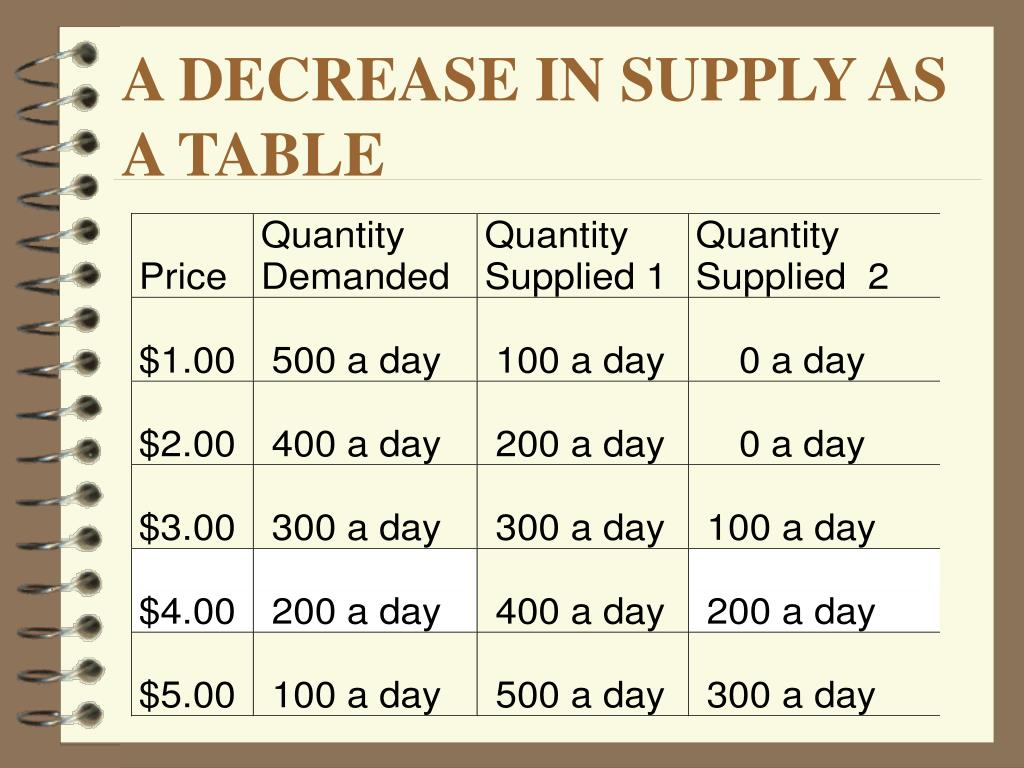 A DECREASE IN SUPPLY AS A TABLE