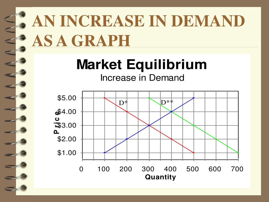 AN INCREASE IN DEMAND AS A GRAPH