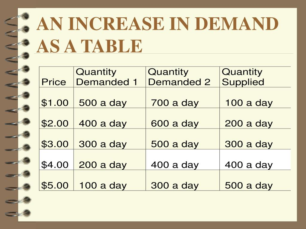 AN INCREASE IN DEMAND AS A TABLE