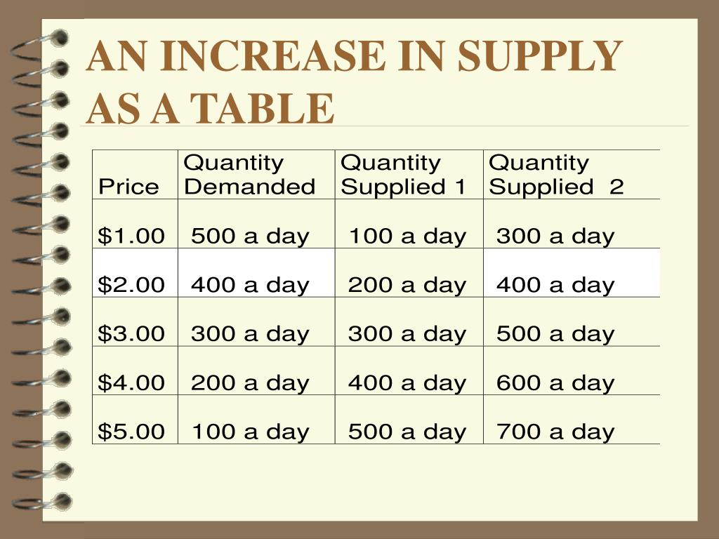 AN INCREASE IN SUPPLY AS A TABLE