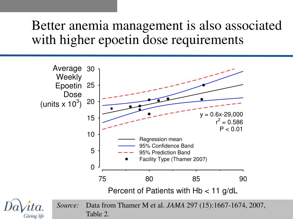 Better anemia management is also associated with higher epoetin dose requirements