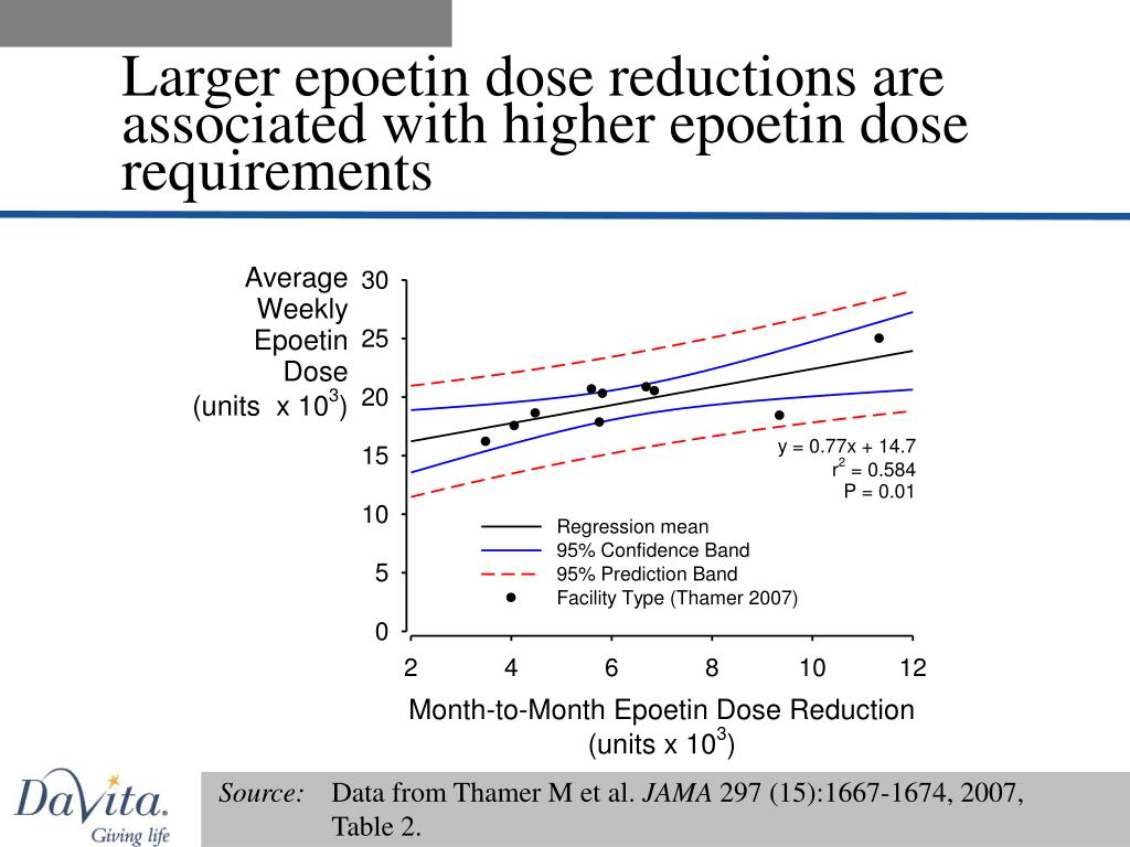 Larger epoetin dose reductions are associated with higher epoetin dose requirements