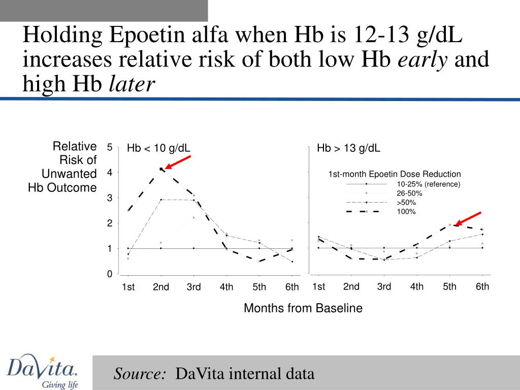 Holding Epoetin alfa when Hb is 12-13 g/dL increases relative risk of both low Hb