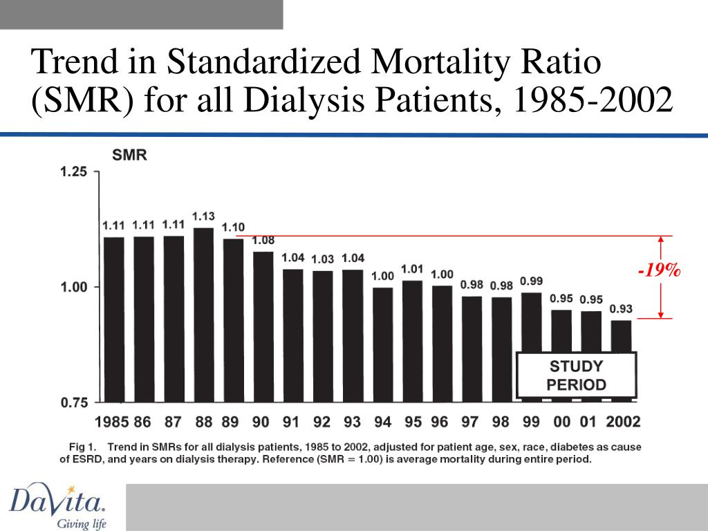 Trend in Standardized Mortality Ratio (SMR) for all Dialysis Patients, 1985-2002