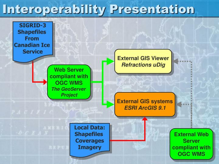 Interoperability Presentation