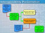 interoperability presentation