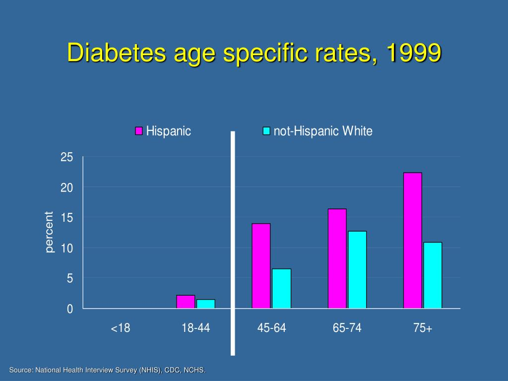 Diabetes age specific rates, 1999