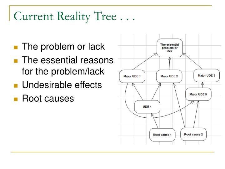 Current Reality Tree . . .