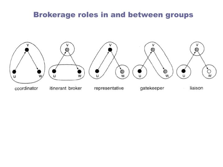 Brokerage roles in and between groups