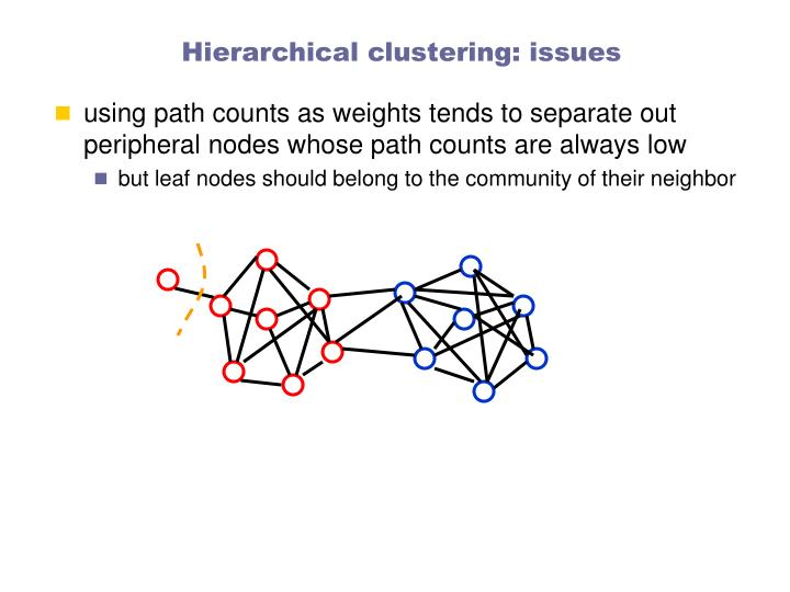 Hierarchical clustering: issues