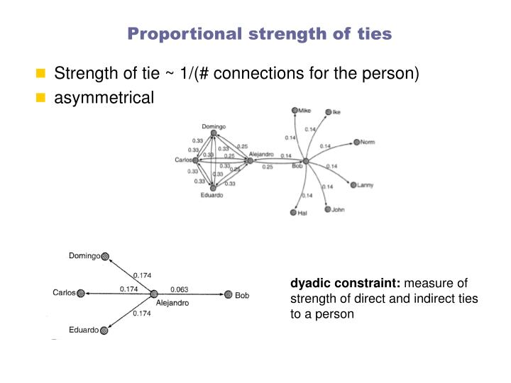 Proportional strength of ties
