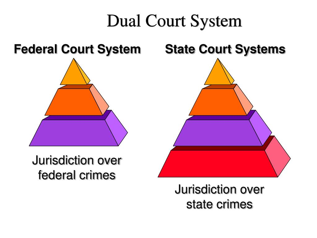 dqs dual court system In this country, we have two major court systems (federal and state) and numerous minor court systems (such as bankruptcy, admiralty, and military) why do we have such a fragmented system the framers of the constitution wanted to create a third branch of the government, equal to the others this is the federal judiciary.