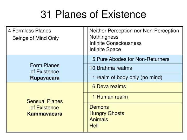 31 Planes of Existence