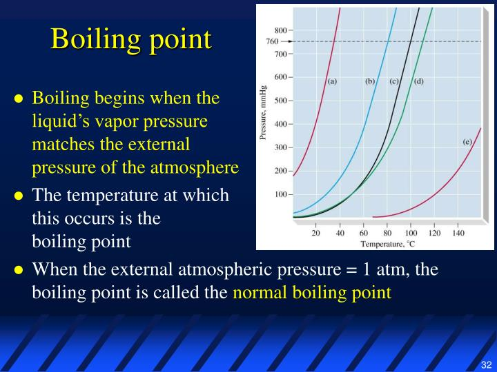 boiling point and vapor pressure inverse relationship formula