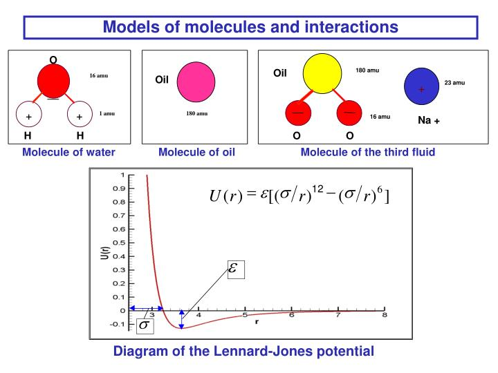 Models of molecules and interactions