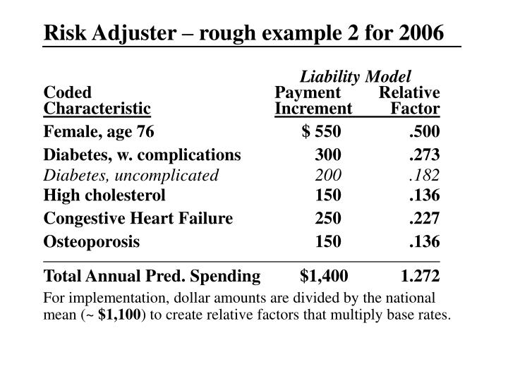Risk Adjuster – rough example 2 for 2006