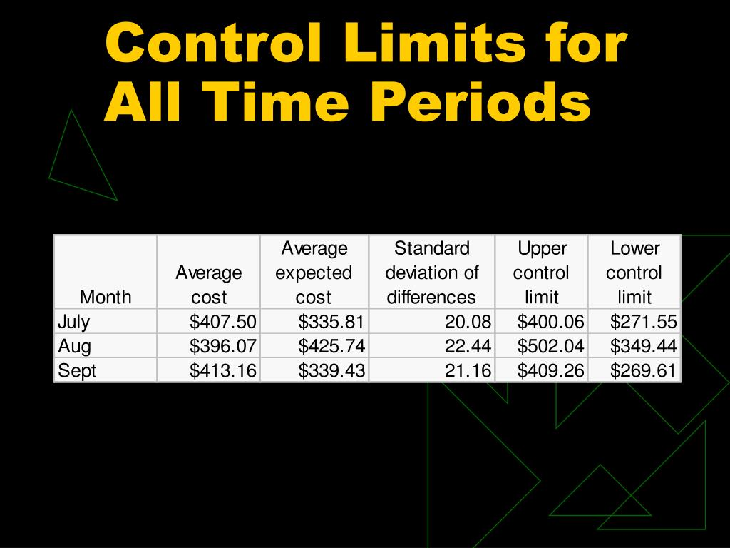 Control Limits for All Time Periods