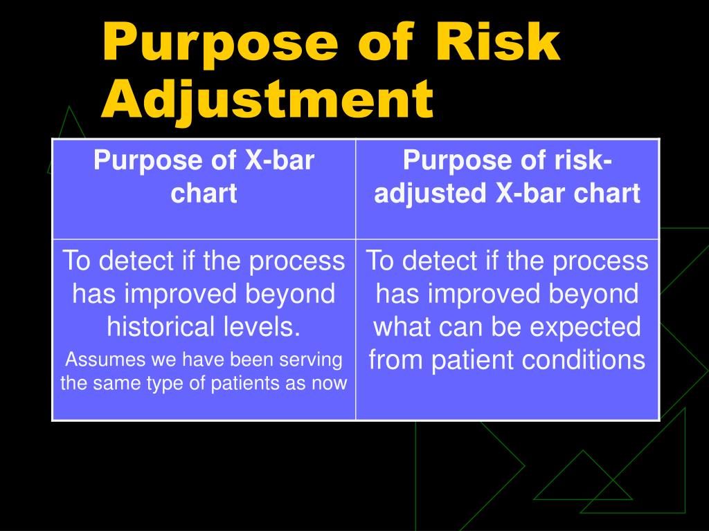 Purpose of Risk Adjustment