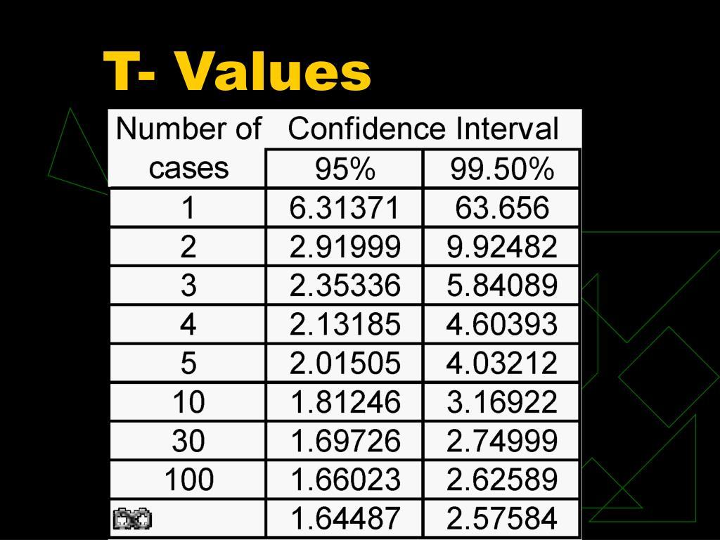 T- Values