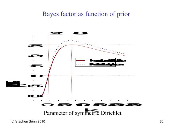Bayes factor as function of prior