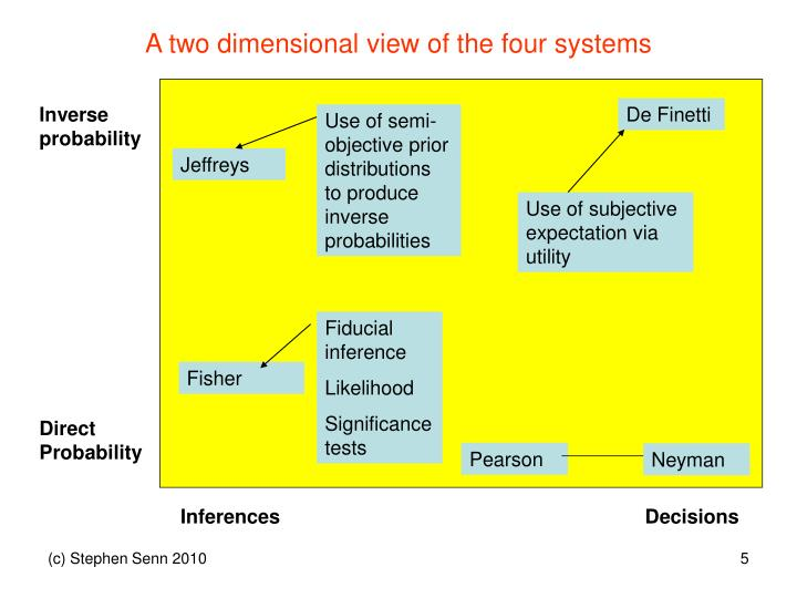A two dimensional view of the four systems