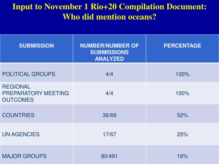 Input to November 1 Rio+20 Compilation Document: