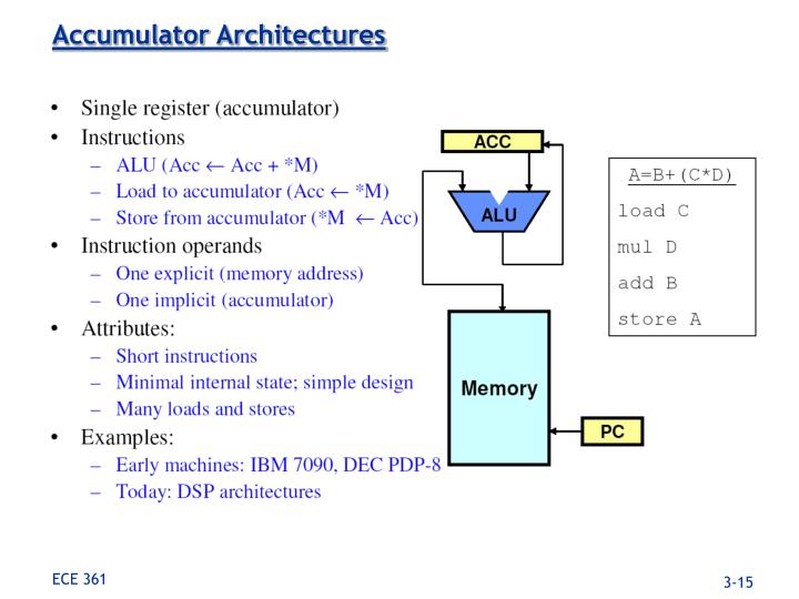 Accumulator Architectures