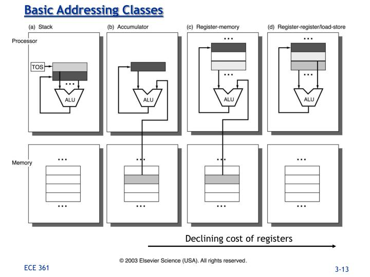 Basic Addressing Classes