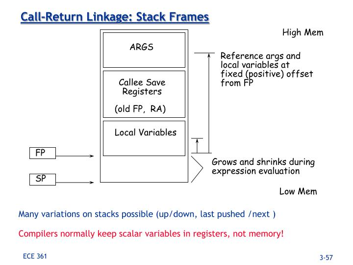 Call-Return Linkage: Stack Frames