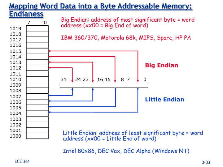 Mapping Word Data into a Byte Addressable Memory: Endianess