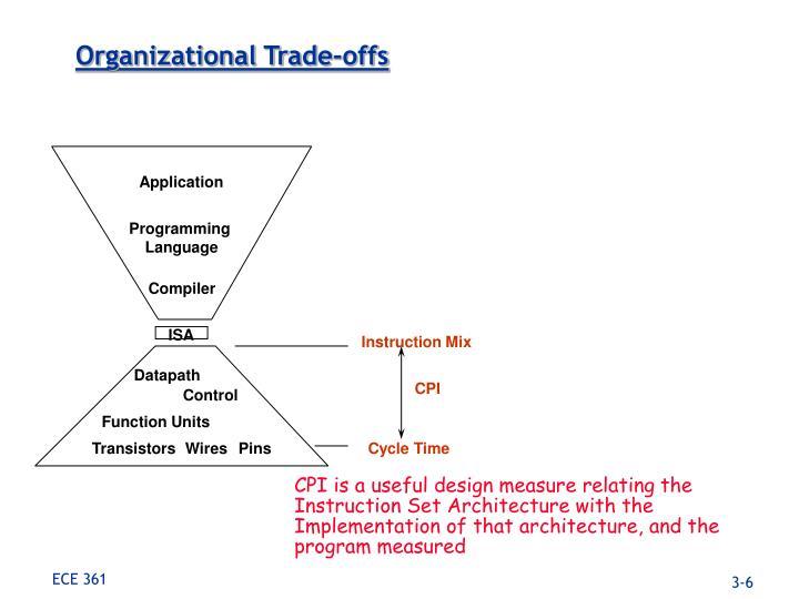 Organizational Trade-offs