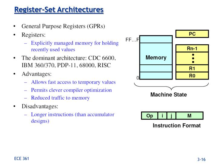Register-Set Architectures
