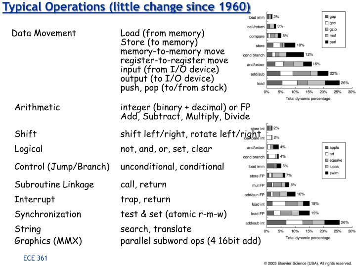 Typical Operations (little change since 1960)