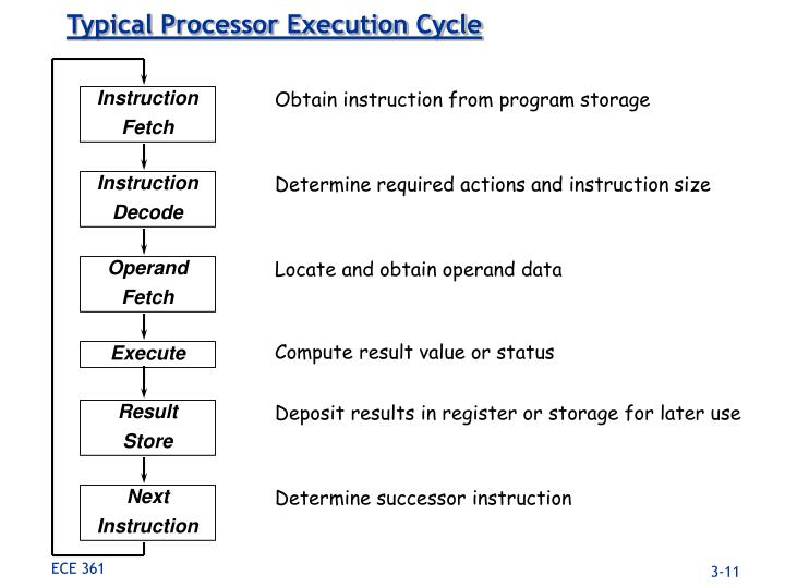 Typical Processor Execution Cycle