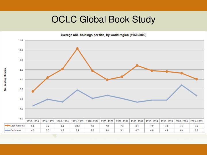 OCLC Global Book Study