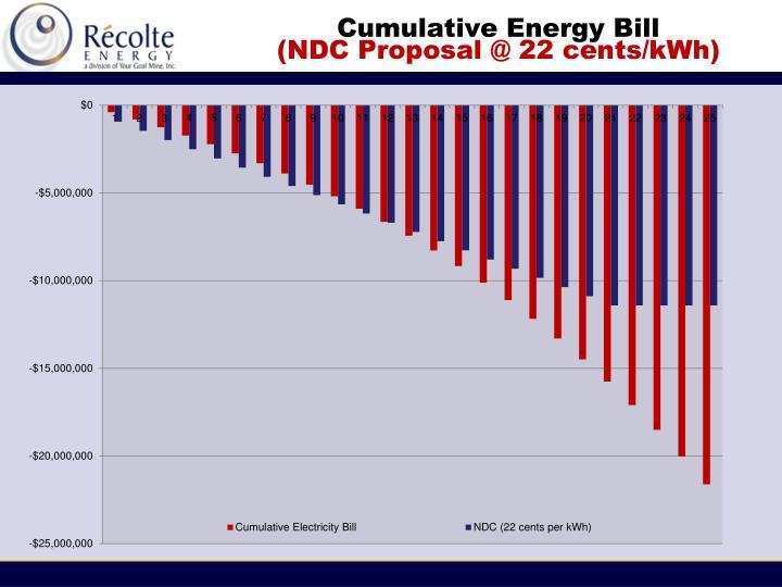 Cumulative Energy Bill