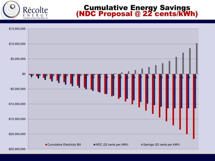 Cumulative Energy Savings