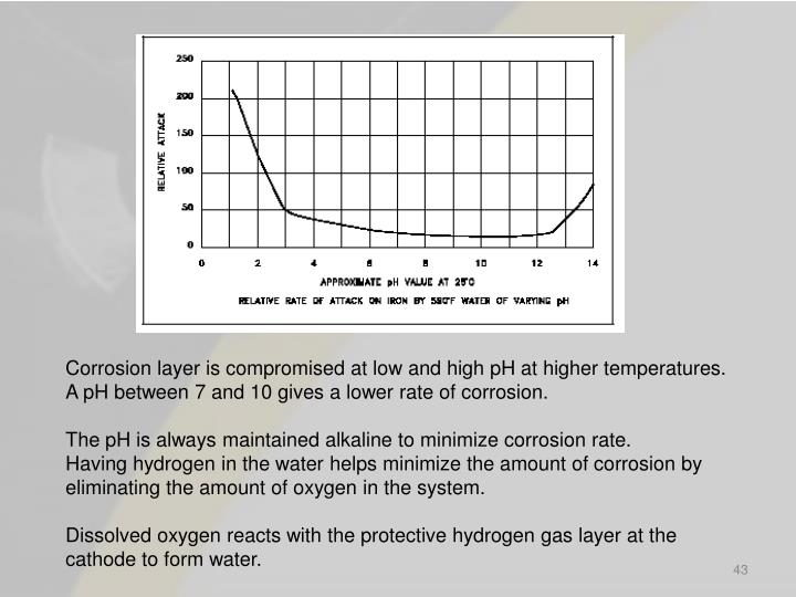 Corrosion layer is compromised at low and high pH at higher temperatures.