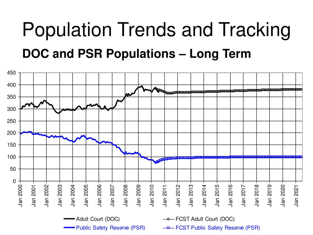 Population Trends and Tracking
