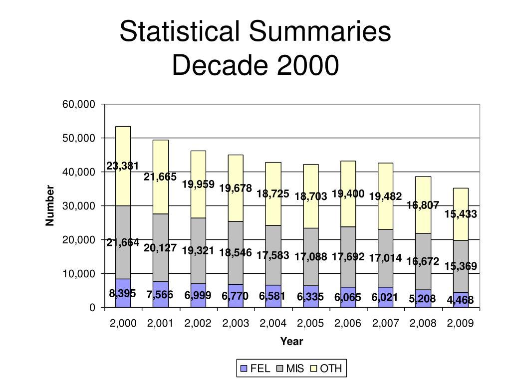 Statistical Summaries