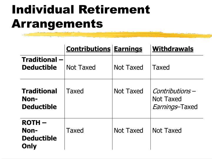 Individual Retirement Arrangements